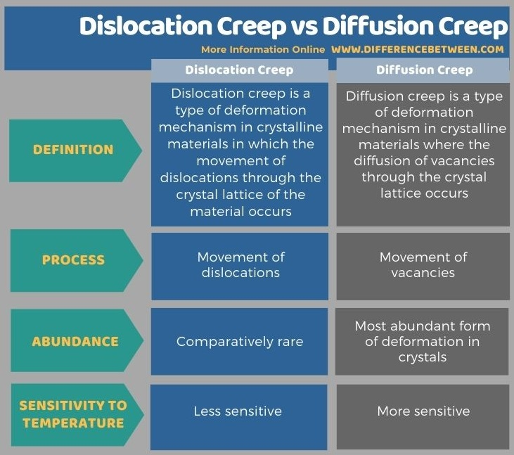Difference Between Dislocation Creep and Diffusion Creep in Tabular Form