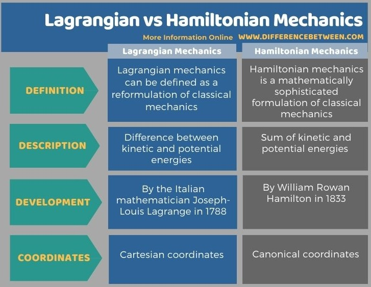 Difference Between Lagrangian and Hamiltonian Mechanics in Tabular Form