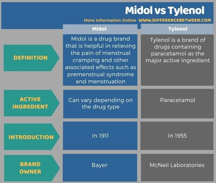 Difference Between Midol and Tylenol in Tabular Form