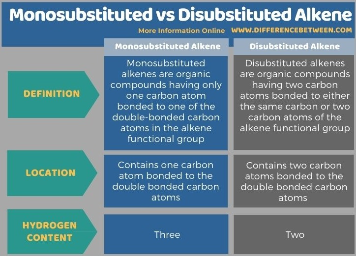 Difference Between Monosubstituted and Disubstituted Alkene in Tabular Form