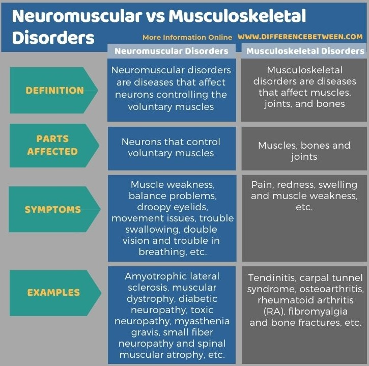 Difference Between Neuromuscular and Musculoskeletal Disorders in Tabular Form