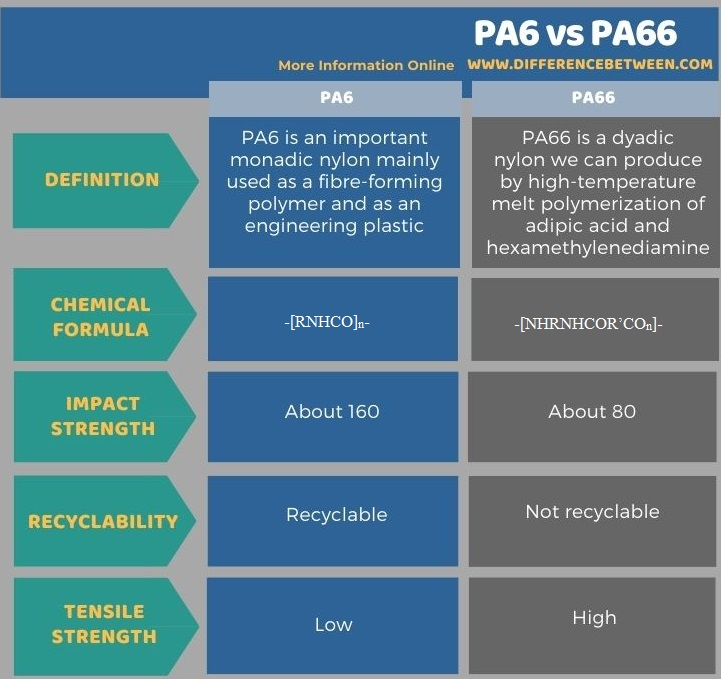 Difference Between PA6 and PA66 in Tabular Form