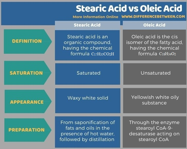 Difference Between Stearic Acid and Oleic Acid in Tabular Form