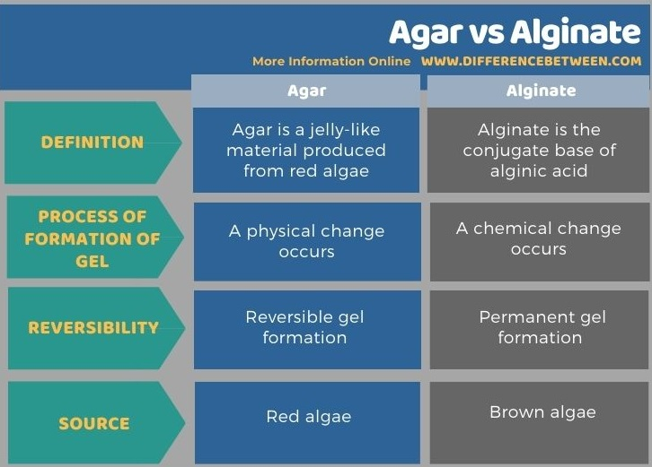 Difference Between Agar and Alginate in Tabular Form