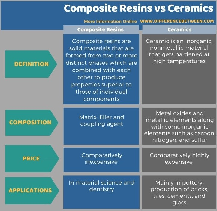 Difference Between Composite Resins and Ceramics in Tabular Form