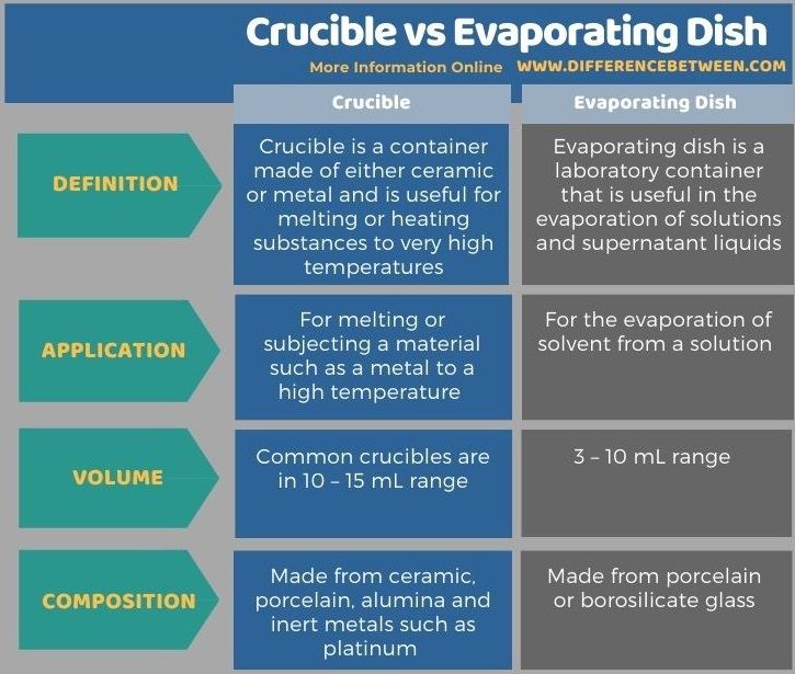 Difference Between Crucible and Evaporating Dish in Tabular Form
