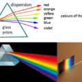 Difference Between Dispersion and Scattering of Light