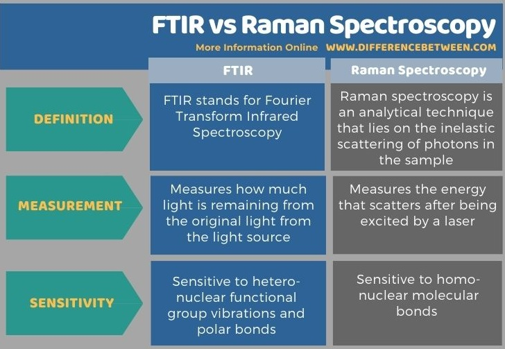 Difference Between FTIR and Raman Spectroscopy in Tabular Form