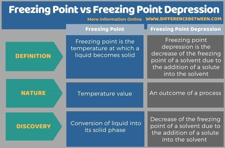 Difference Between Freezing Point and Freezing Point Depression in Tabular Form