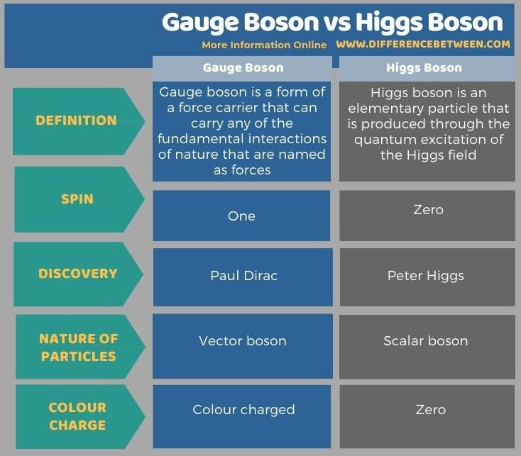 Difference Between Gauge Boson and Higgs Boson in Tabular Form