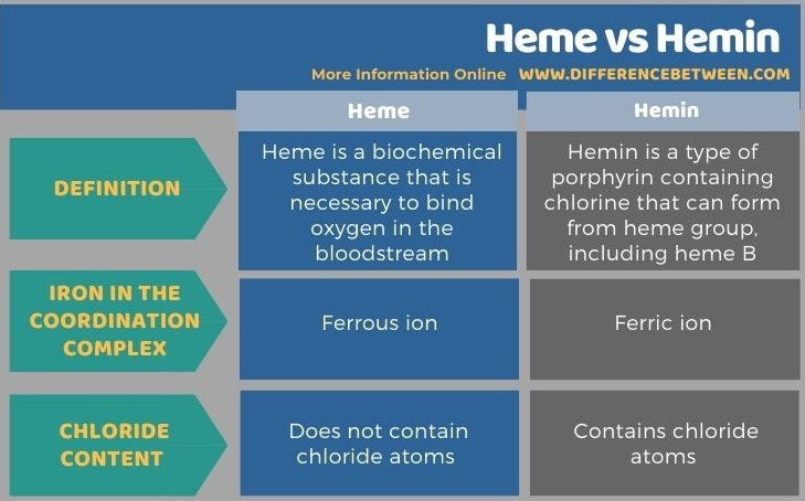 Difference Between Heme and Hemin in Tabular Form