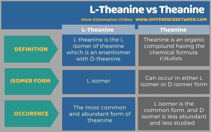 Difference Between L-Theanine and Theanine in Tabular Form