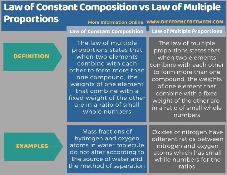Difference Between Law of Constant Composition and Law of Multiple Proportions in Tabular Form