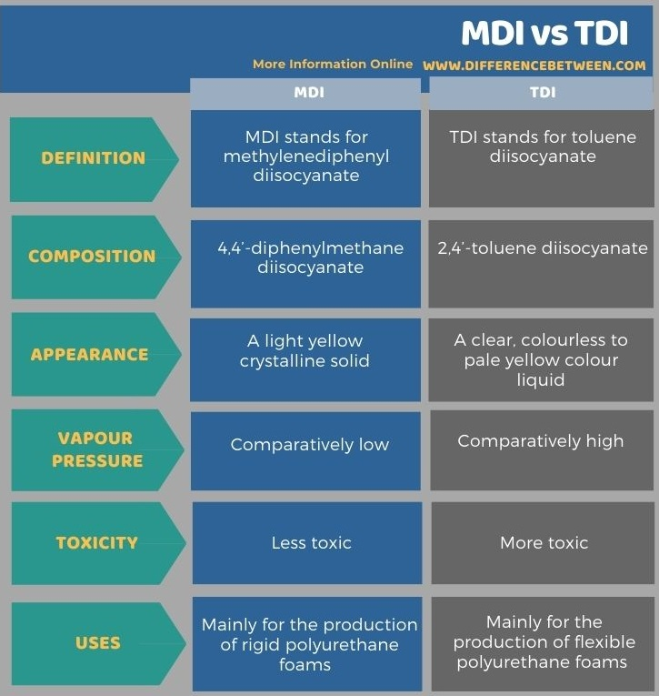 Difference Between MDI and TDI in Tabular Form