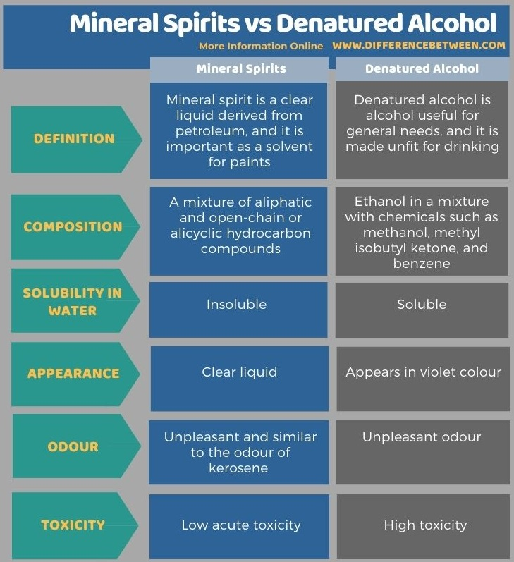 Difference Between Mineral Spirits and Denatured Alcohol in Tabular Form