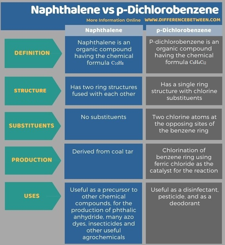 Difference Between Naphthalene and p-Dichlorobenzene in Tabular Form