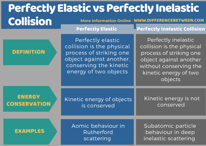 Difference Between Perfectly Elastic and Perfectly Inelastic Collision in Tabular Form