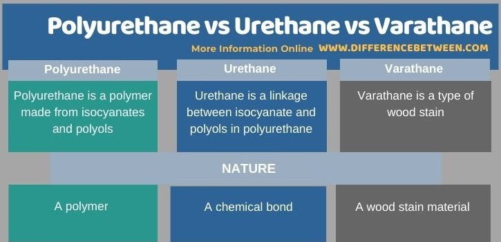 Difference Between Polyurethane Urethane and Varathane in Tabular Form