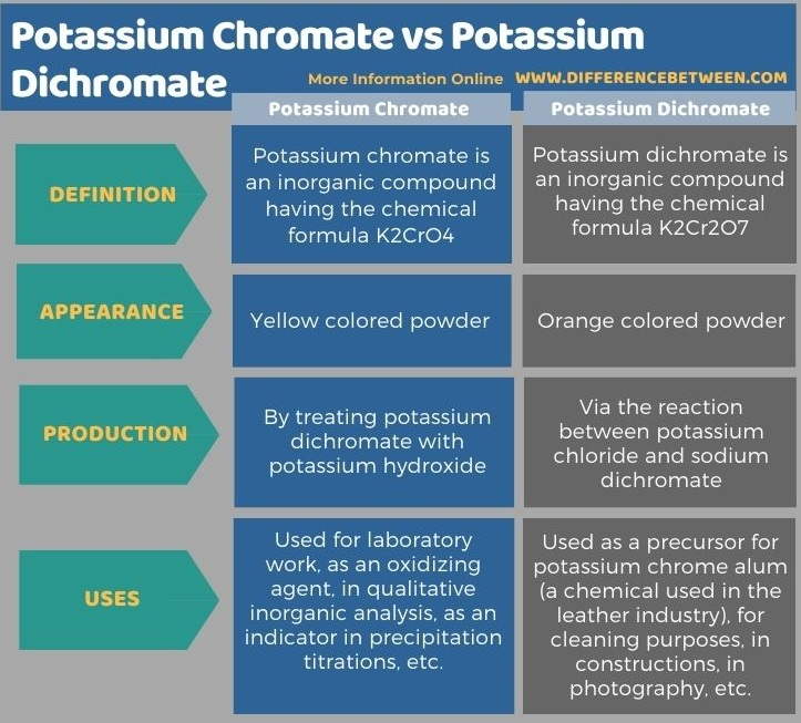 Difference Between Potassium Chromate and Potassium Dichromate in Tabular Form