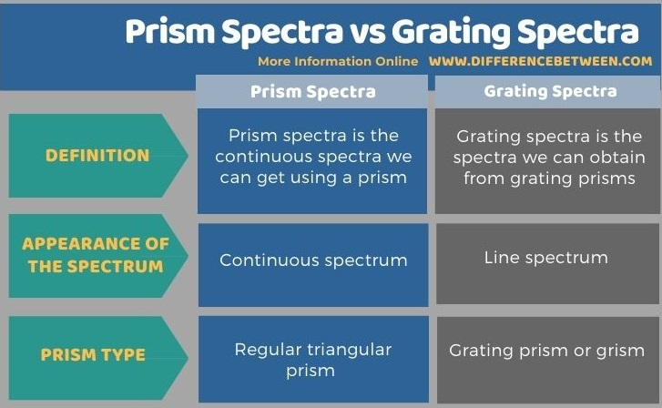 Difference Between Prism Spectra and Grating Spectra in Tabular Form
