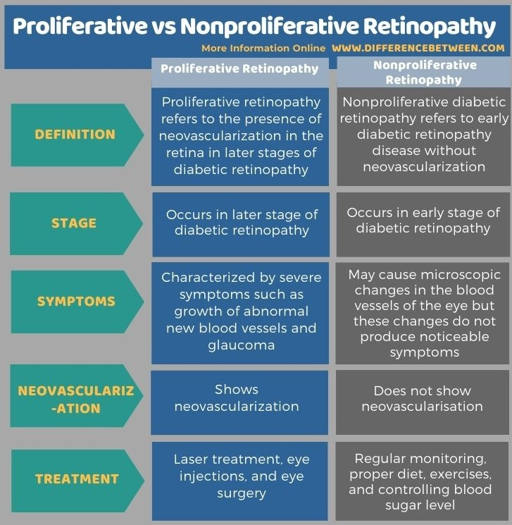 Difference Between Proliferative and Nonproliferative Retinopathy in Tabular Form