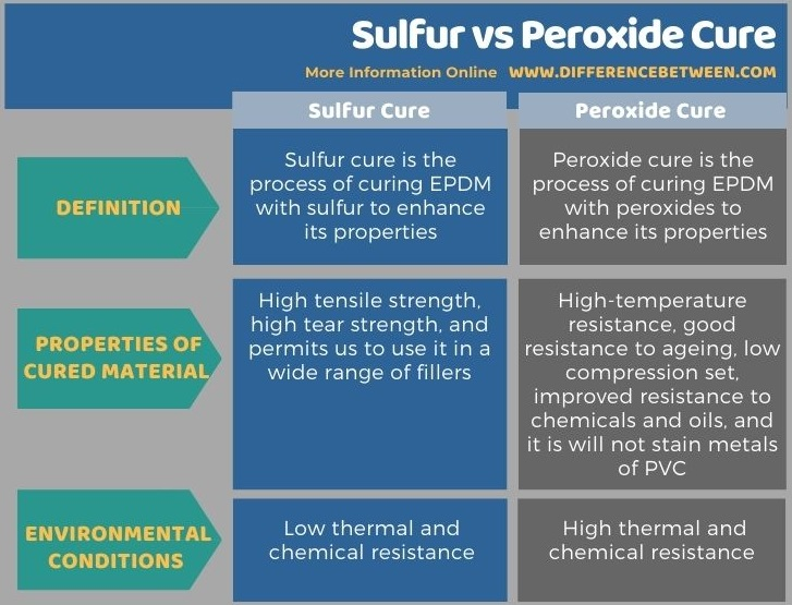 Difference Between Sulfur and Peroxide Cure in Tabular Form