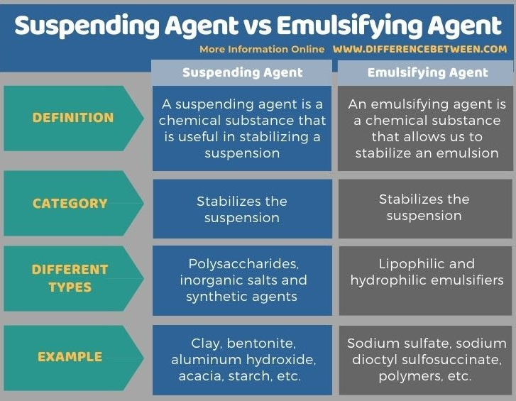 Difference Between Suspending Agent and Emulsifying Agent in Tabular Form