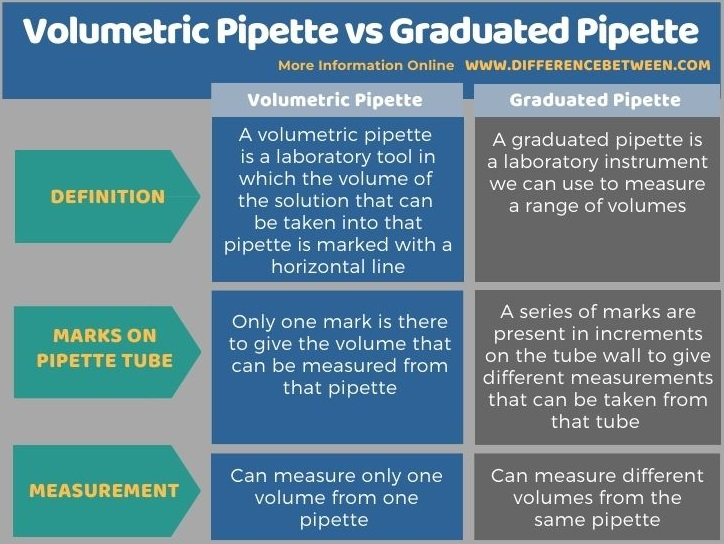 Difference Between Volumetric Pipette and Graduated Pipette in Tabular Form