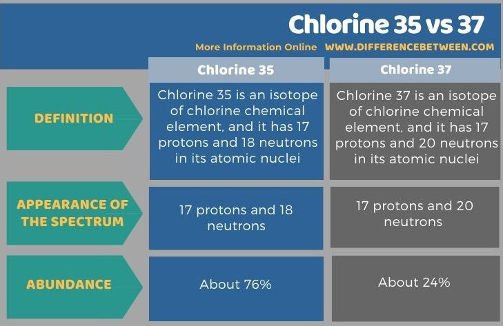 Difference Between Chlorine 35 and 37 in Tabular Form