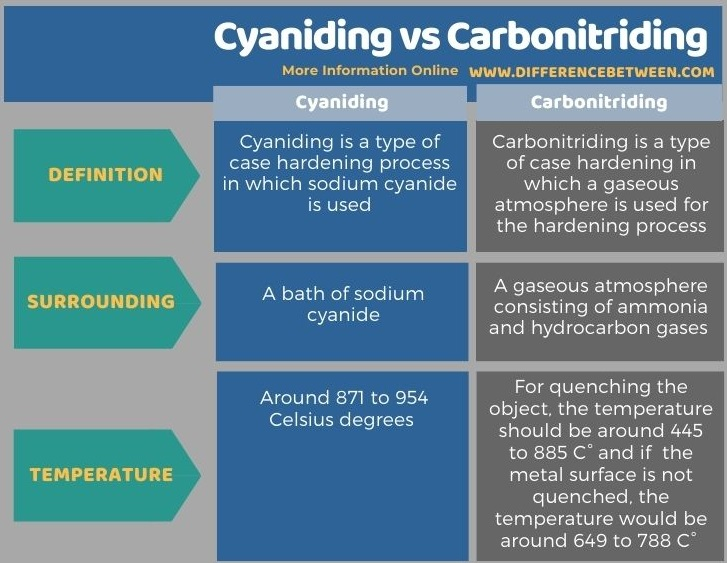 Difference Between Cyaniding and Carbonitriding in Tabular Form