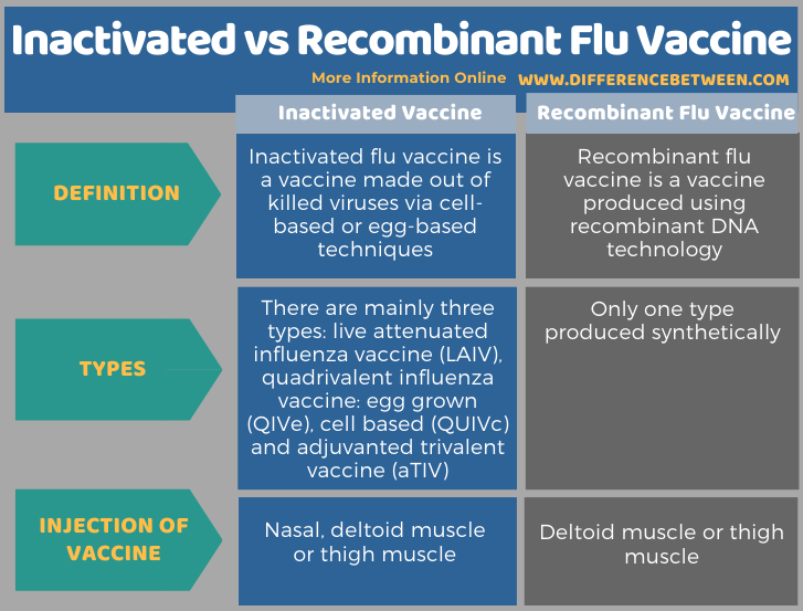 Difference Between Inactivated and Recombinant Flu Vaccine - Tabular Form