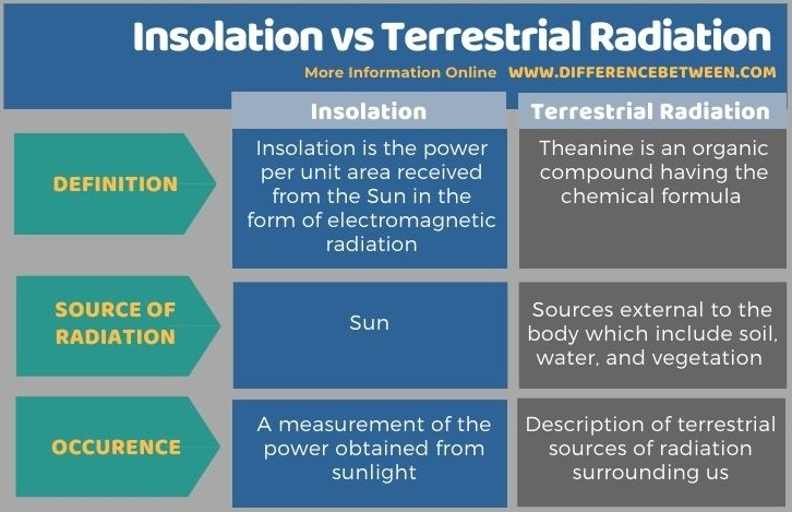 Difference Between Insolation and Terrestrial Radiation in Tabular Form