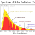 Difference Between Insolation and Terrestrial Radiation
