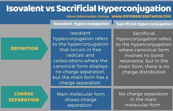 Difference Between Isovalent and Sacrificial Hyperconjugation in Tabular Form