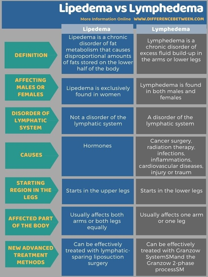 Difference Between Lipedema and Lymphedema in Tabular Form