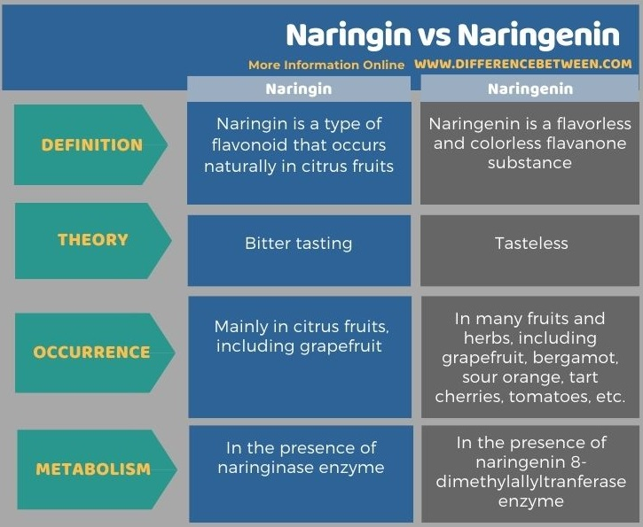 Difference Between Naringin and Naringenin in Tabular Form