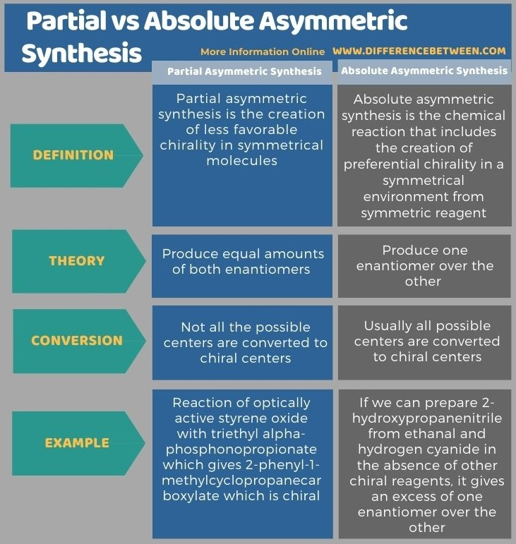 Difference Between Partial and Absolute Asymmetric Synthesis in Tabular Form