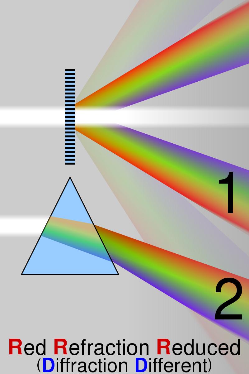 Key Difference - Prism Spectra vs Grating Spectra