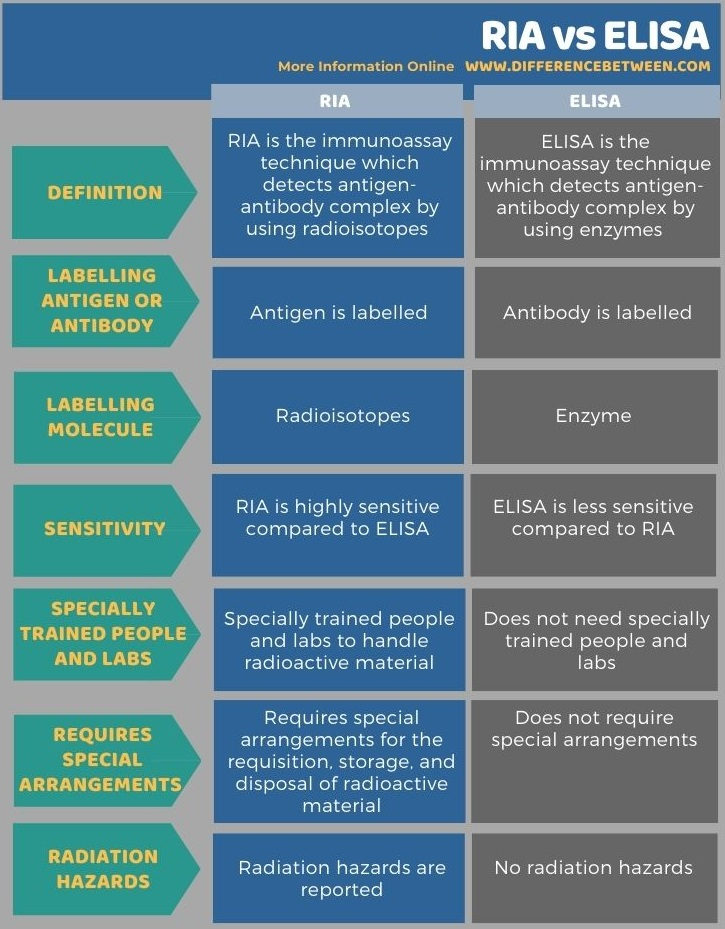 Difference Between RIA and ELISA in Tabular Form