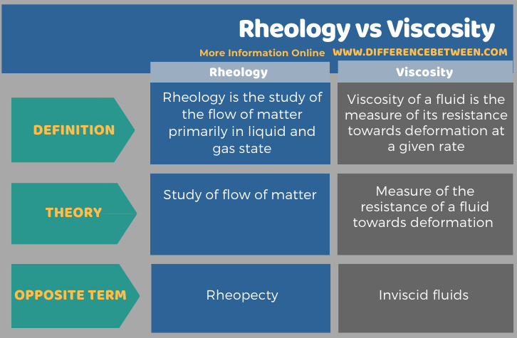 Difference Between Rheology and Viscosity in Tabular Form