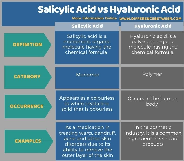 Difference Between Salicylic Acid and Hyaluronic Acid in Tabular Form