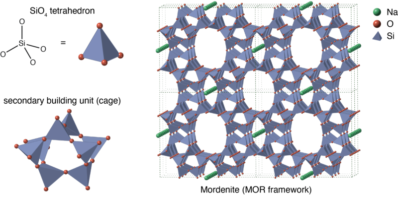 Structure of Zeolite