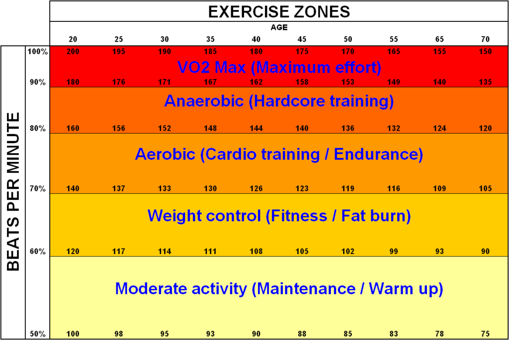 HRR - beats per minute and exercise